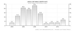 angola-gdp-growth-annual