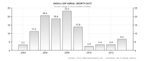 angola-gdp-growth-annual